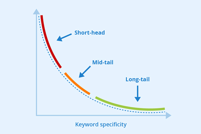 seo-vs-as-keyword-based-strategies
