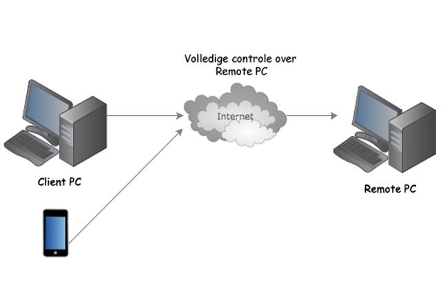 remote-desktop-protocols